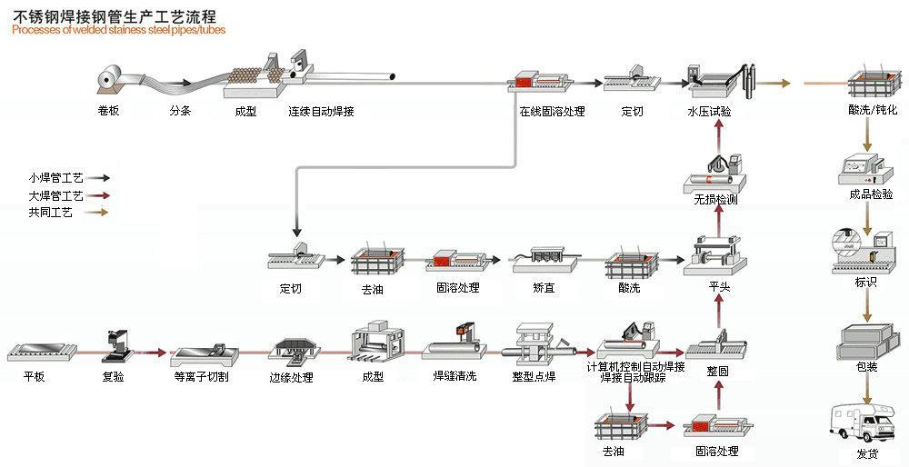 焊接钢管生产工艺流程图